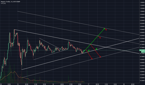 XRPUSD: XRP After the triangle