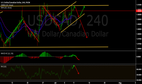 USDCAD: USDCAD: Rise To Fall
