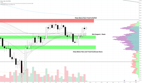 BTCUSD: Only BTC Chart You Need