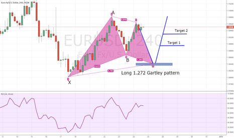 EURUSD: EUR/USD Posibble long Gartley pattern