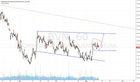 BVN: Little more patience