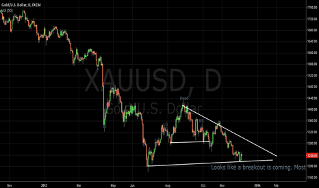XAUUSD: H&S and Bearish Breakout on the way for Gold