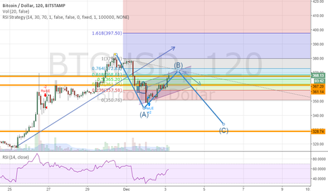 BTCUSD: BTCUSD:Idea For Today is to sell