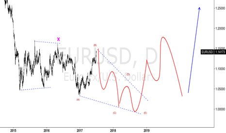 EURUSD: EURUSD - FUTURE PROJECTION
