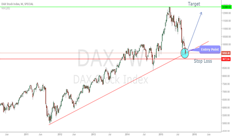 DAX: Long Term Trend Trade Idea DAX