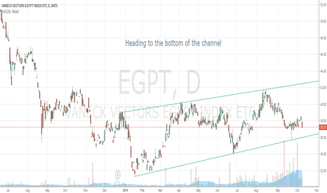 EGPT: EGPT Potential position next few days