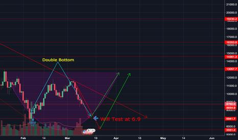 BTCUSD: Bitcoin Double Bottom Prediction