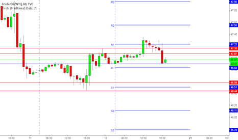 USOIL: CRUDE SHORT AT 47$ SL 47.40 $ T 46.40 $ FOR INTRADAY