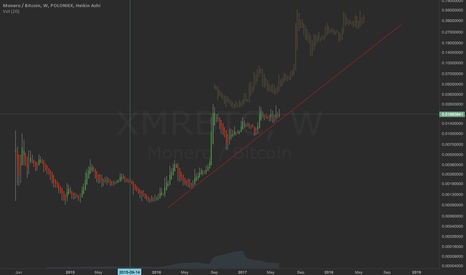 XMRBTC: Magnificent Monero fractal in the making