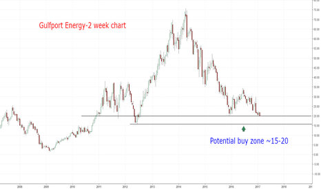 GPOR: GPOR entering potential buy zone