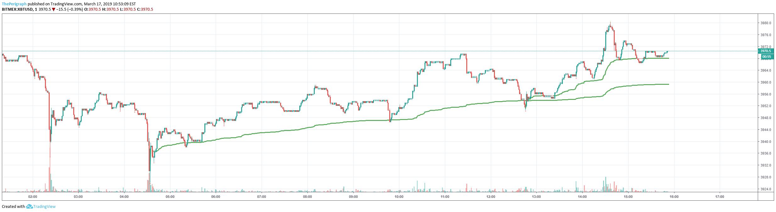 Thinkorswim Custom Offset Tradingview Multiple Charts ...