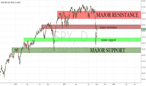 SPY: SPY: A Review of Price Action with Support & Resistance
