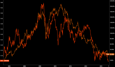 EEM/SPY: EEM/SPY vs EUR Intermarket