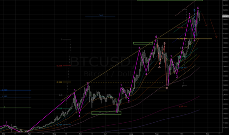 BTCUSD: ...and what if the 5th wave is over in 6200 area?
