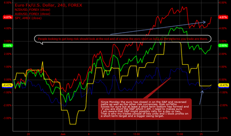 EURUSD: Confirming A possible trend reversal with inter market analysis