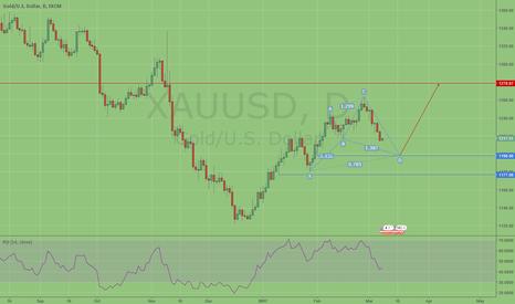 XAUUSD: Gold Cyhper pattern?
