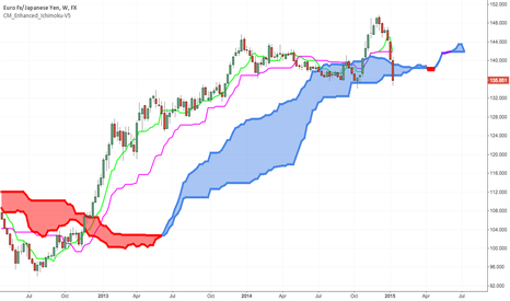 EURJPY: EUR/JPY: DISCUSSION FOR THE WEEK OF JAN. 19-23