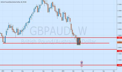 GBPAUD: gbpaud