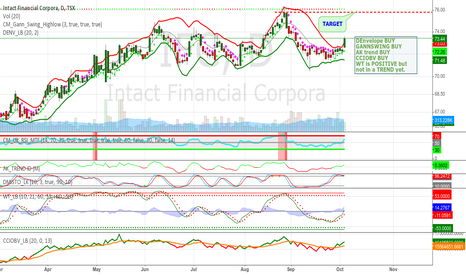 IFC: Cycling Intact Finacial (TSX:IFC)  may test previous Resistance