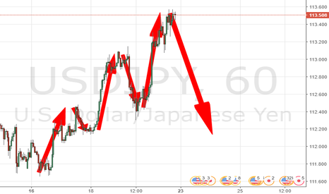USDJPY: FIFTH WAVE FINISHED BEFORE BIG DROP