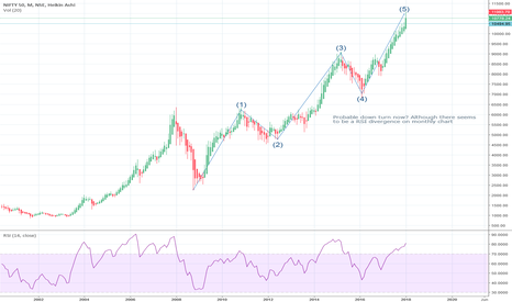 NIFTY: Nifty Downfall?