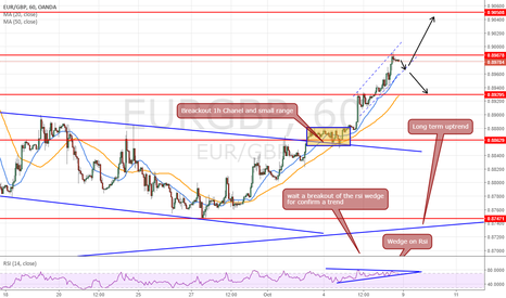 EURGBP: Short time chart setup idea for next week