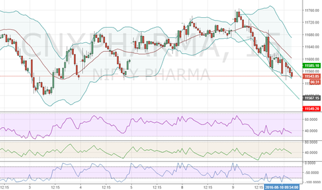 CNXPHARMA: CNXPharma Moving downwards