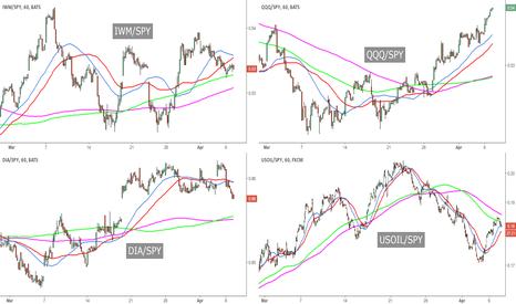 USOIL/SPY: US Markets Quad Chart