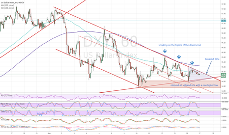 DXY: DXY knocking on Yellens door