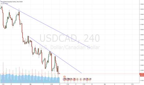 USDCAD: Waitfr the break