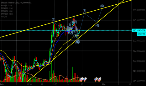 LTCUSDT: LTC is ready for 3rd wave.