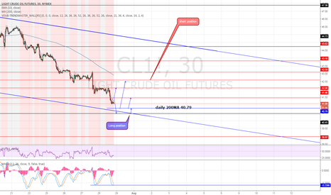CL1!: Treasure map exceptional , targets supports resistance