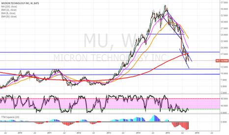 MU: MU SHORT ( WEAK SECTOR PLAY)
