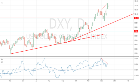 DXY: Divergence In Dollar Index