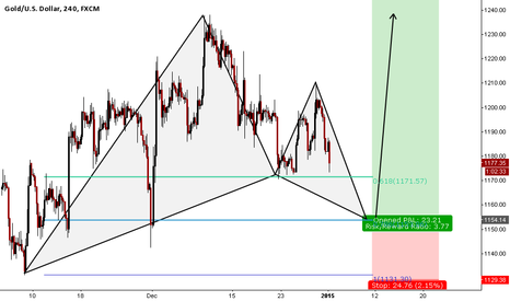 XAUUSD: good base set up