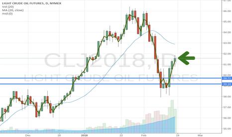 CLJ2018: Oil Big POW short