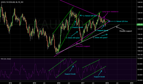 XAUUSD: Gold: Which Way Next?