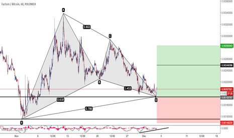 FCTBTC: Factom/Bitcoin Bullish Gartley
