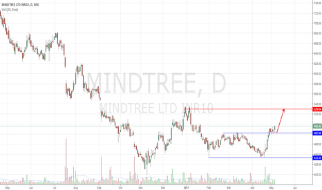 MINDTREE: Mindtree classical Channel breakout !