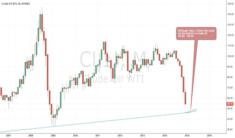CL1!: Downside target for WTI Crude Oil