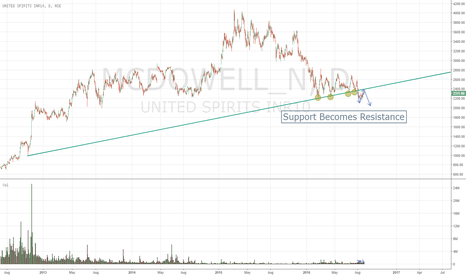 MCDOWELL_N: MCDOWELL Multiple Support Broken will act as resistance
