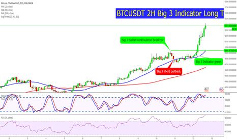 BTCUSDT: BTCUSDT 2H Big 3 Indicator Long Trade