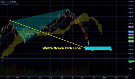 AAPL: Wolfe Wave in AAPL