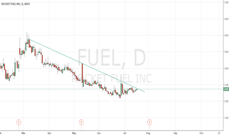 FUEL: DOWNTREND FUEL