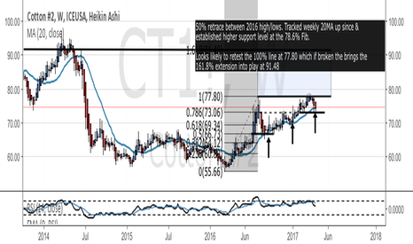 CT1!: Cotton #2 - long continuation pattern