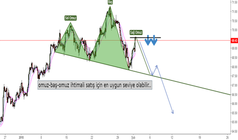 UKOIL: Brent satış için en uygun seviye olabilir...