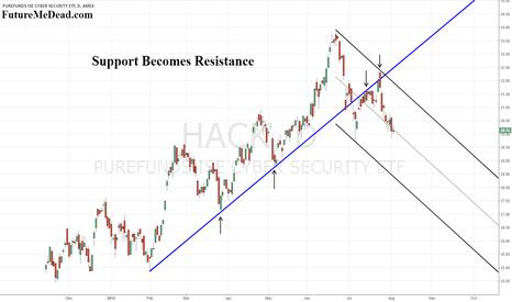 HACK: HACK - Support Becomes Resistance