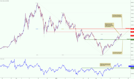 BTCUSD: Bitcoin testing ascending support, keep an eye out for this