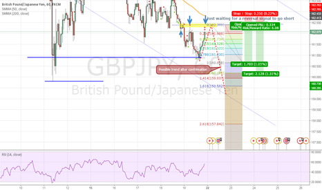 GBPJPY: Just waiting for a reversal signal to go short