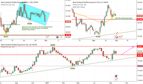 NZDJPY: Buy NZDJPY Longterm Based on Multi Timeframe Trend Continuation